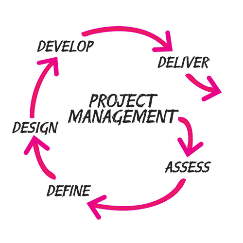 Total Project Management